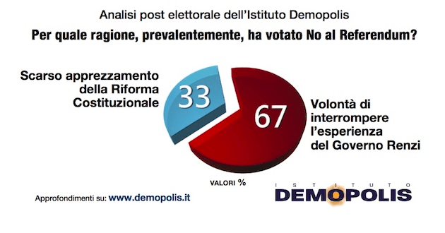 demopolis-motivazioni