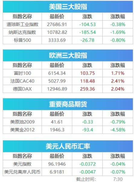 Pre-market reading丨US stocks dive gold plummet, CATL intends to invest in upstream and downstream listed companies