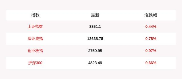 On October 19, the three major A-share indexes opened higher:the Shanghai Composite Index rose 0.44%at the opening, and the ChiNext Index rose 0.97%