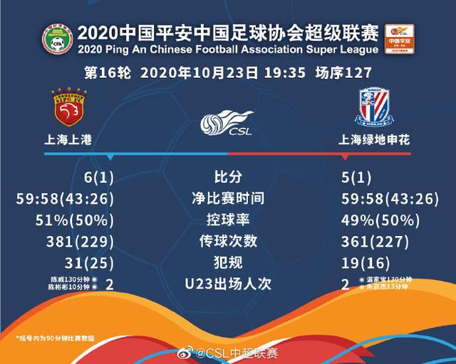 Shanghai SIPG wins the most tragic Shanghai Derby in overtime and penalty shootout for the first time in the Super League