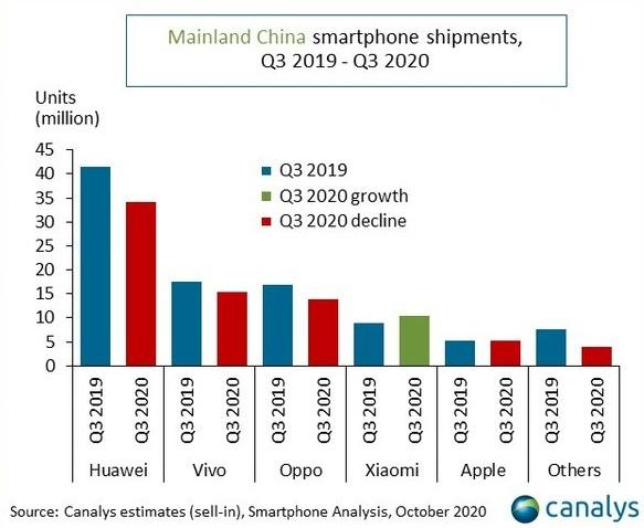 Canalys:Huawei's mobile phone shipments in mainland China fell for the first time in the third quarter, and Xiaomi grew against the trend