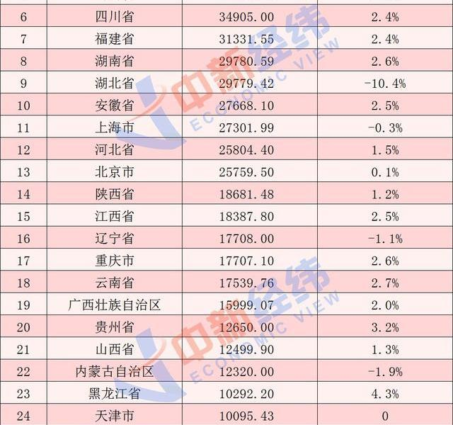 The GDP rankings for the first three quarters are released:Guangdong Sulu ranks in the top three, and the growth rate of 26 provinces turns positive
