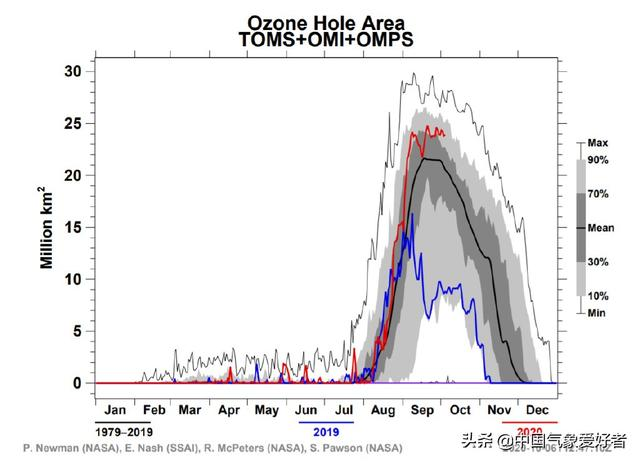 what's the situation? The Antarctic ozone hole expands again and disappears partially! But this is not necessarily a bad thing