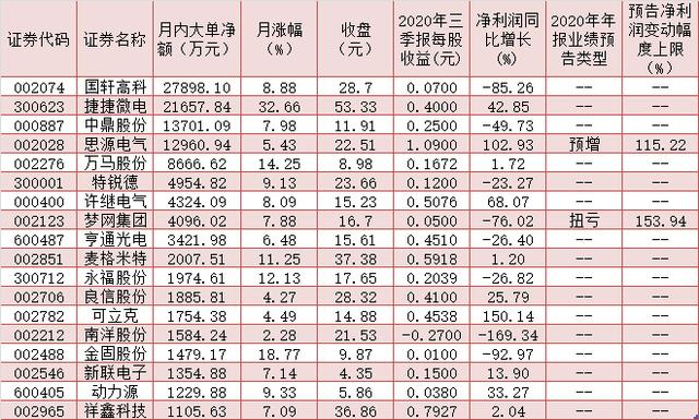 Multiple positives activate the charging pile sector, with more than 1.1 billion yuan in large single funds to add 18 concept stocks