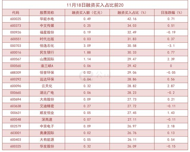 Leveraged funds significantly increased stock exposure! Huaneng Hydropower purchases accounted for as high as 42.16%