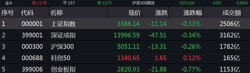 The Shanghai stock index closed slightly down 0.33% at noon, hotels and restaurants and other sectors strengthened