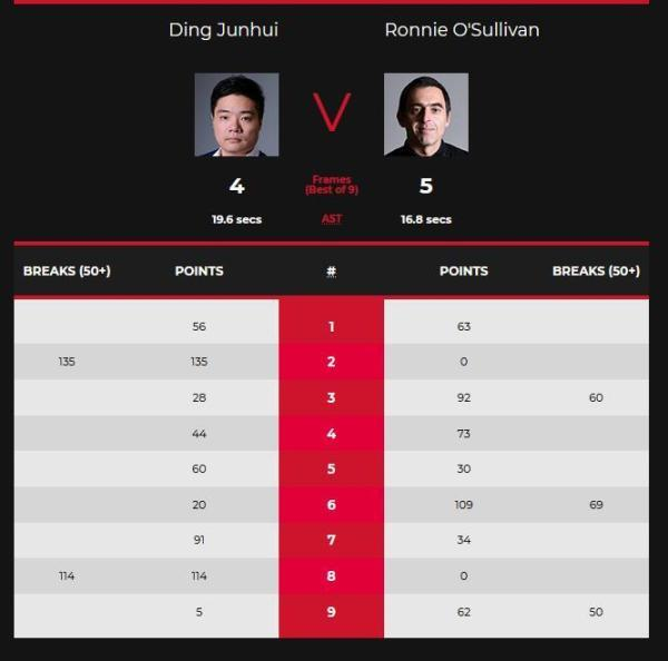 Scotland match:Ding Junhui defeated O'Sullivan Li Xing knocked out No. 1 in the world