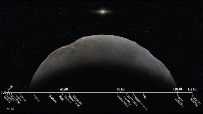 Astronomers confirm Farfarout, the most distant known object in the solar system