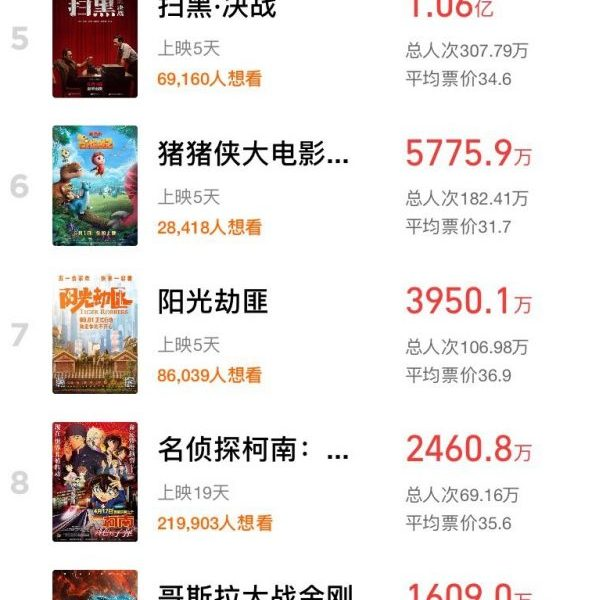 The 51st stall has a total box office of 1.6 billion, a record high, but there is no real big winner?