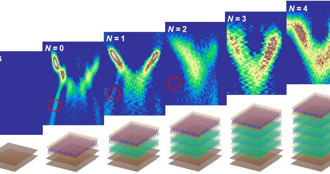 Researchers adjust the substrate effect to affect the characteristics of atomic-level thickness semiconductors