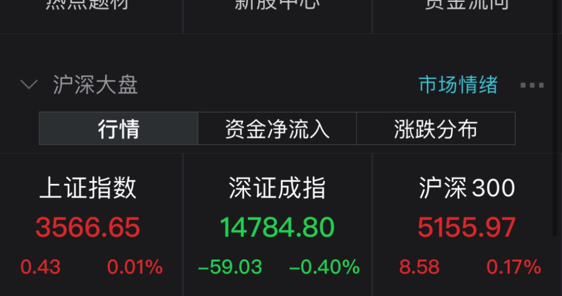 The two cities adjusted nearly 2,700 shares to fall, the power sector led the rise against the market