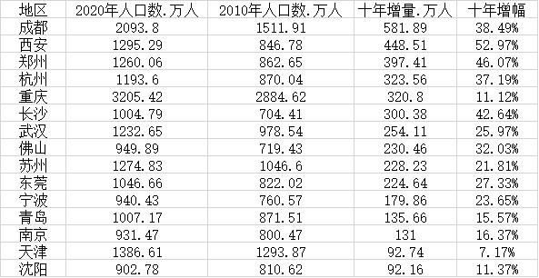 Population changes in new first-tier cities: 11 cities exceed 10 million, Chengdu has the largest increase in 10 years