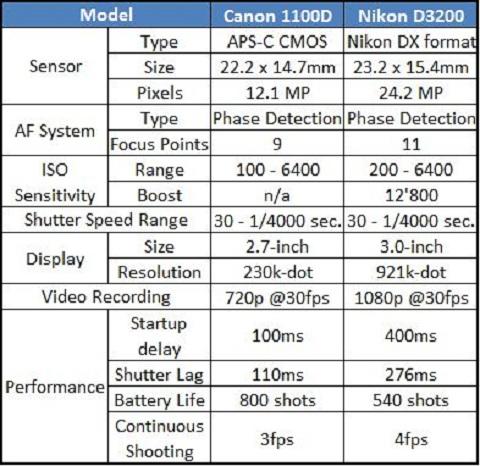 Comparison 1100d vs D3200