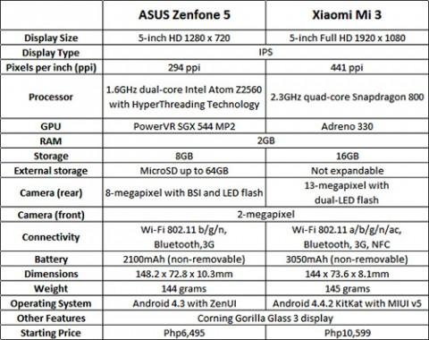 ASUSZenfone5_XiaomiMi3_comparison