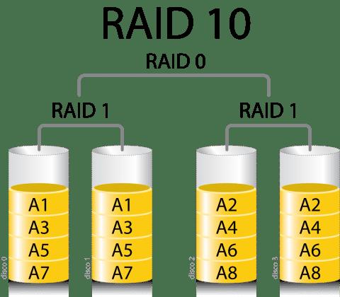 Raid10