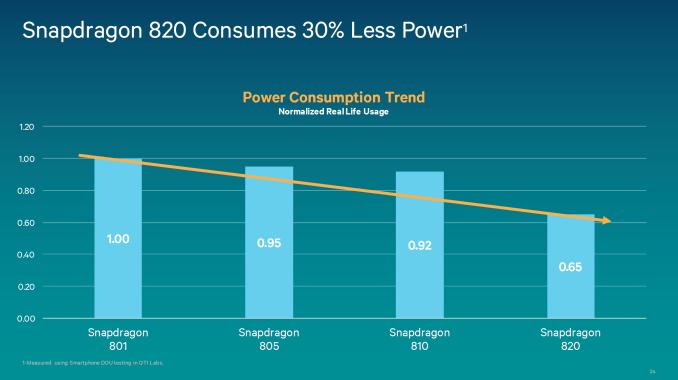 Snapdragon-820-battery