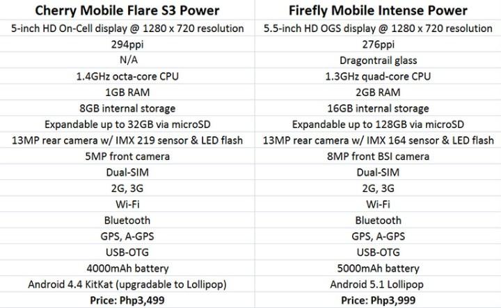 cm-flare-s3-power-vs-fireflymobile-intense-power