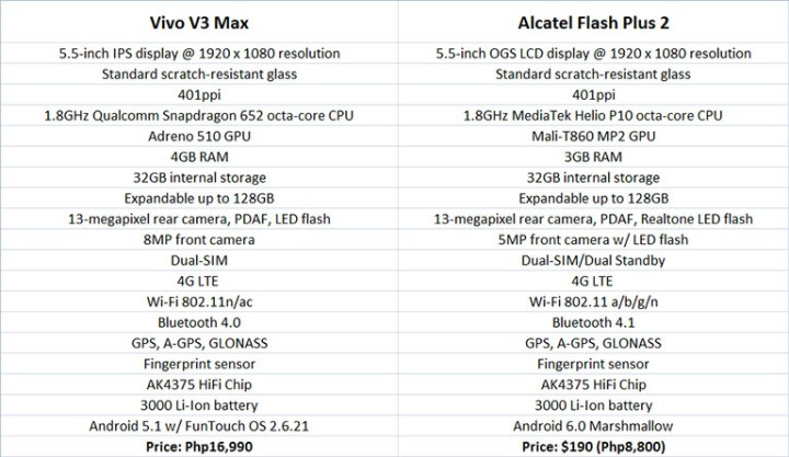 vivov2max-vs-alcatelflashplus2-specscomparison