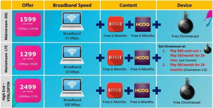 Globe to offer faster and cheaper home broadband plans soon