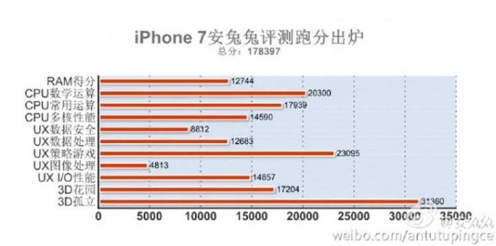 iphone7-antutu