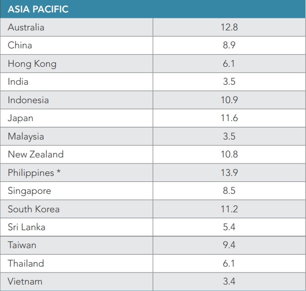 akamai-mobile-speed-q3-2016-apac