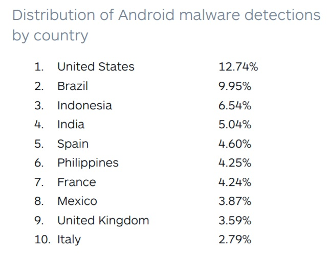PH among top countries for Android malware detection - YugaTech
