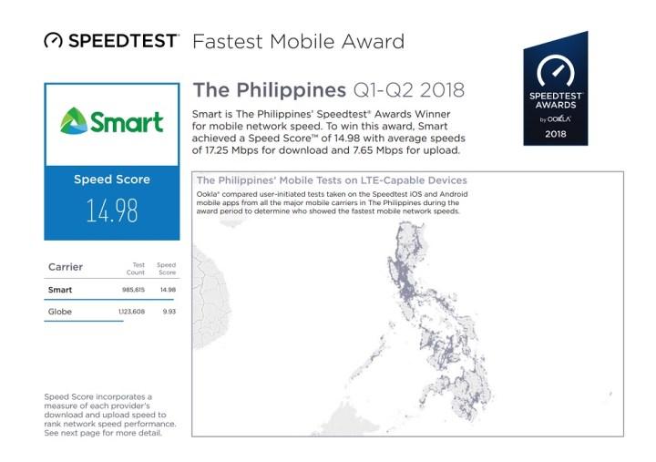 PLDT, Smart wins Ookla Speedtest Awards