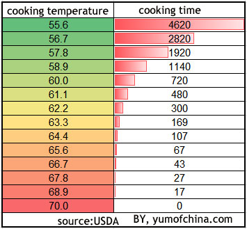 Egg cooking temperature and time