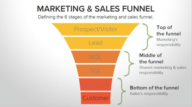 Hot to start affiliate Marketing
