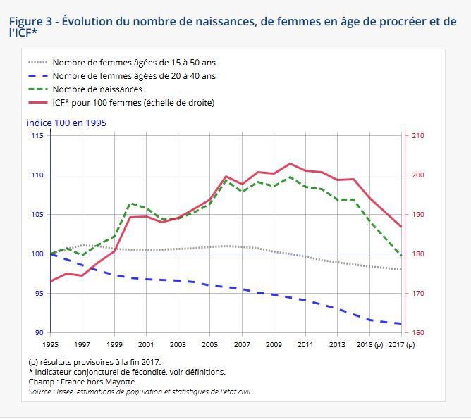 Bilan démographique 2017 Insee.