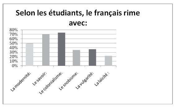 le français vu par les étudiants Algérie Gerflint 2013