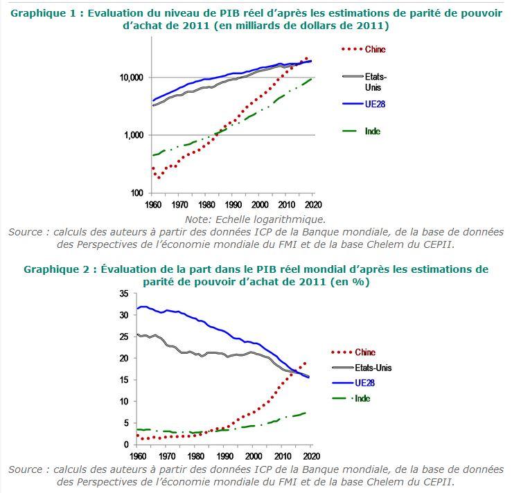 Graphiques PIB CEPII 2011