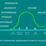 Концепция цикла-контакта в гештальт-терапии