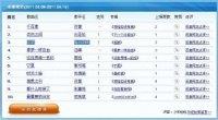 """<p>Son muchos los que se preguntan cuáles son las canciones que ahora mismo están más de moda en China. La <a href=""""http://www.zaichina.net/2011/04/22/polemica-por-la-supuesta-prohibicion-de-37-canciones-en-los-karaokes-de-zhejiang/"""">polémica</a> de la semana pasada sobre la supuesta prohibición de 37 canciones en los karaokes de la provincia de Zhejiang nos ha hecho volver a replantearnos esta cuestión. Para conocer los temas que ahora mismo están despertando más atención en los internautas chinos, nos hemos dirigido a Baidu, el buscador por excelencia de este país, que todas las semanas actualiza una lista con las <a href=""""http://list.mp3.baidu.com/top/bangping.html"""">diez canciones en chino más populares</a>.</p>"""