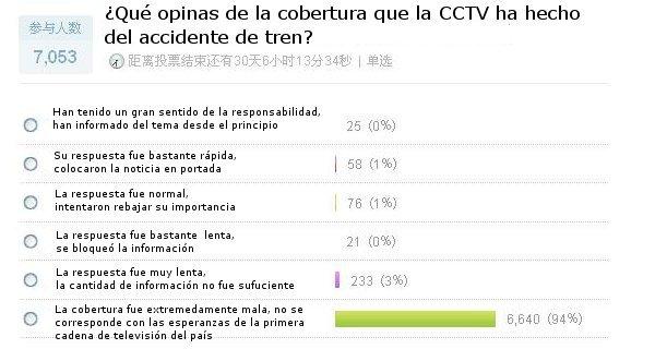 Encuestas normalmente elaboradas directamente por los usuarios de Sina Weibo y respondidas libremente por los demás.