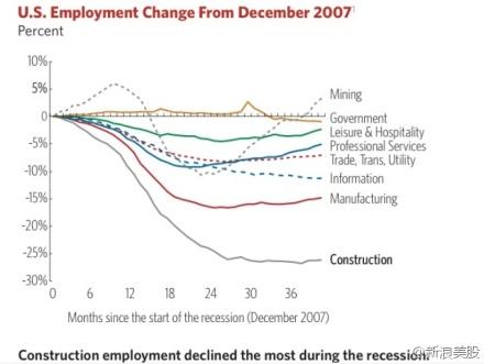 Evolución del empleo en EE.UU. desde diciembre de 2007. Los internautas chinos han hecho hincapié en que el descenso más grande se ha vivido en el sector de la construcción.