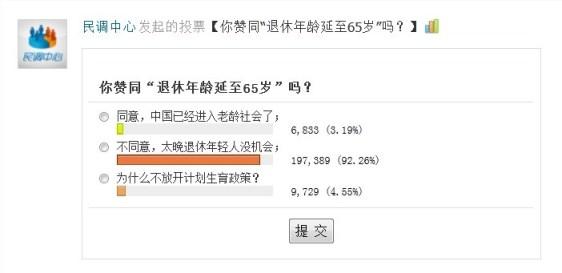 Encuesta realizada en QQ Weibo y donde participaron más de 200.000 internautas.En ella, un 92,26% está en contra de la propuesta de aumentar la jubilación hasta los 65 años.