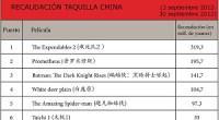 """Septiembre ha estado dominado por las grandes propuestas comerciales de Hollywood. Las productoras chinas han esperado hasta final de mes para presentar algunas de sus más esperadas propuestas, permitiéndoles colarse <em>in extremis</em> en el top 10 del mes. Batman y Spider-man, ya presentes en <a href=""""http://www.zaichina.net/2012/09/05/las-peliculas-mas-vistas-en-china-agosto-2012/"""">el top 10 de agosto</a>, se han mantenido como dos de las películas más vistas durante todas las semanas de septiembre, y junto a """"Prometeo"""" y """"The Expendables 2"""" han dominado los primeros puestos sin demasiado esfuerzo. <strong>Por Pello Zúñiga.</strong>"""