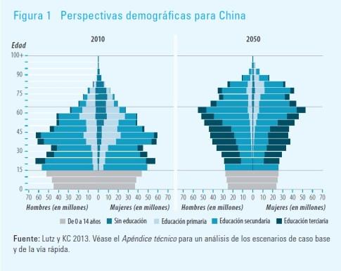 Gráfico publicado en el Informe sobre Desarrollo Humano del PNUD de 2013.