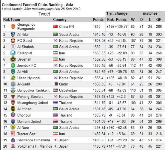 El nuevo ranking ha sido recogido por los medios chinos. Entre los 43 mejores de Asia, sólo se puede encontrar un equipo chino: el Guangzhou Evergrande, en el primer puesto.