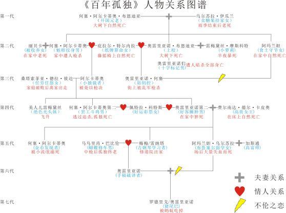 Relaciones familiares y amorosas de la familia Buendía, en el idioma chino.