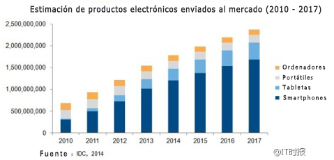 En los próximos años se espera un crecimiento espectacular en la venta de smartphones.