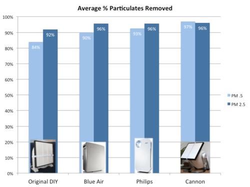 Comparación en la reducción de partículas de los purificadores caseros y los de las grandes marcas.