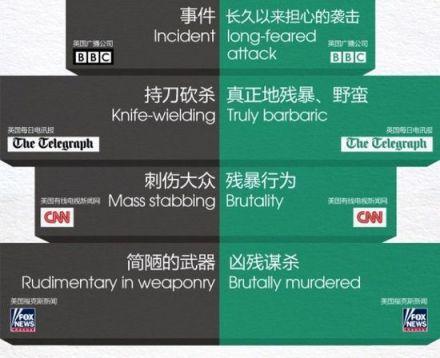 A la izquierda, las palabras utilizadas para describir el ataque en Kunming; a la derecha, las que se utilizaron en el ataque en Londres.