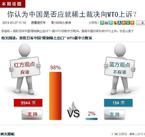De las más de 10.000 personas que votaron en la página web del Global Times, el 98% pensaban que China debía apelar la decisión de la OMC.