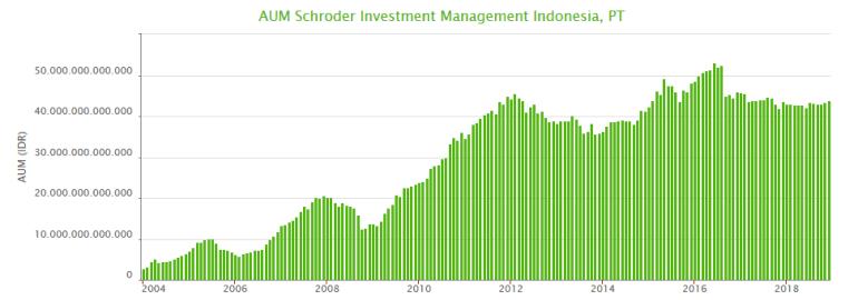 AUM Schroder Investment Management Indonesia - manajer investasi terbaik 2019