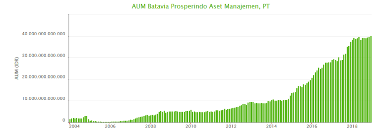 AUM Batavia Prosperindo Aset Manajemen