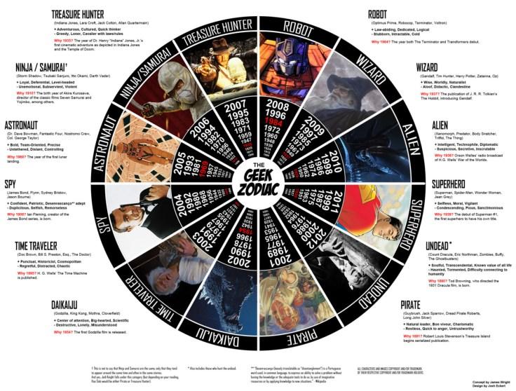 The-Geek-Zodiac