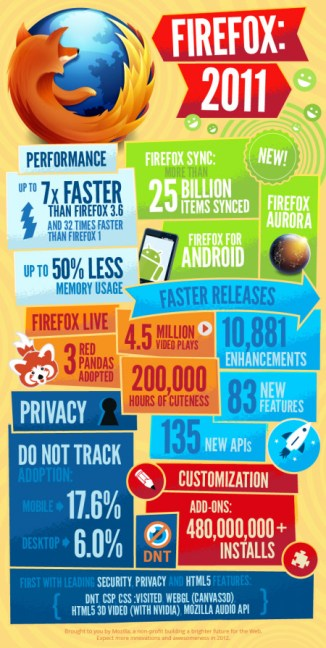 firefox_infographie 2011