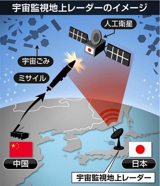 空自,宇宙監視レーダー部隊新設ウラに中國「衛星破壊兵器 ...